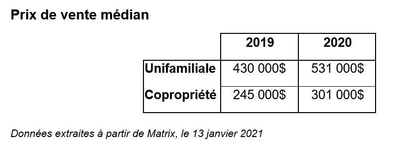 brossard - statistiques immobilières